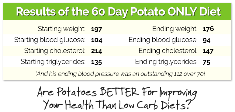 Results of the 60 Day Potato ONLY Diet